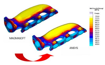 FULLY INTEGRATED PRODUCT DESIGN SOLUTIONS WITH ANSYS & MAGMASOFT